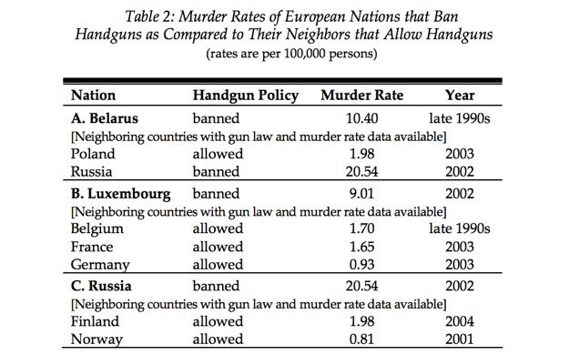Banning Guns Will Increase Crime Harvard Study Overview, read more at: https://guncarrier.com/banning-guns-w…study-overview/