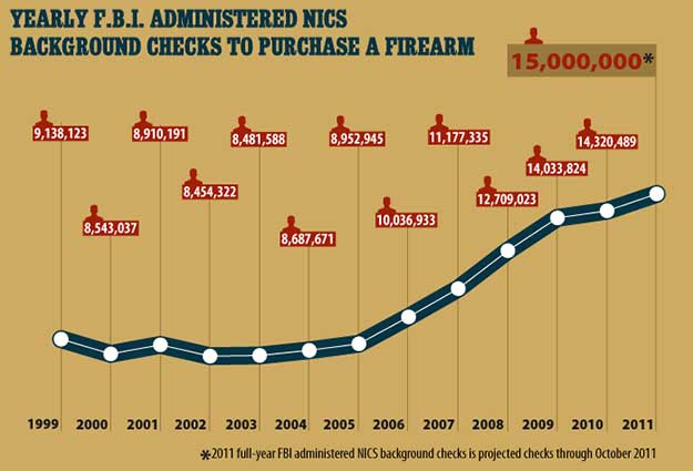Background Checks Hit Record-High | Ammo Shortage | Lessons From The Recent Ammunition Shortage